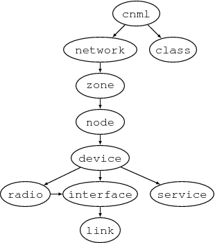 Cnml-tree.png